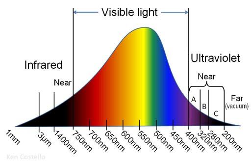 grafiek kleurtemperatuur verlichting lumen